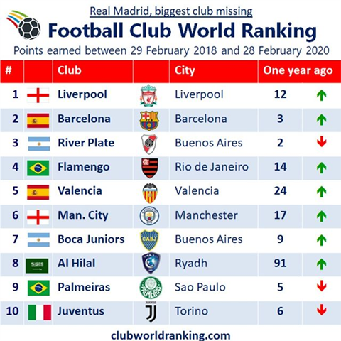 Real Madrid, Atletico Madrid, Bayern München, Gremio and Sevilla have lost their Top 10 ranking of one year ago. #liverpool #barcelona #riverplate #flanengo #valencia #mcfc #boca #alhilal #palmeiras #juventus