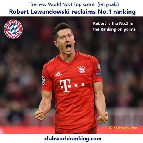 Robert takes again the lead with a total of 48 goals (over the past 52 weeks).in points he is No.2 after Lionel Messi. #miasanmia #fcbayern #bundesliga #fußball #soccer #football #futbol #futebol